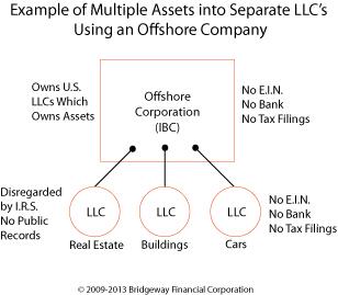 Offshore Corporations | John Ewing Seminars & Workshops | Asset